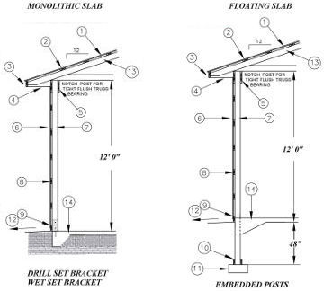 foundation  types for pole barns