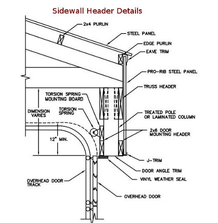 Overhead garage door dimensions wonderful overhead garage for Overhead garage door sizes