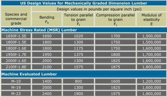 mechanically graded lumber design values