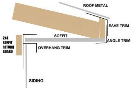 Steel Siding Roofing Trim Metal Trim Apb Pole Barn Kits