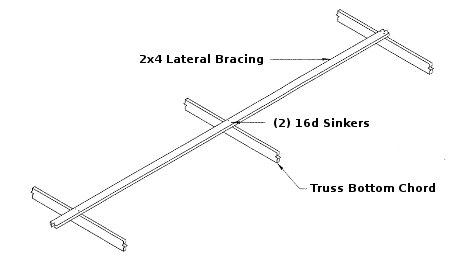 Pole Barn Hardware 187 Pole Barn Nails 187 Application Details