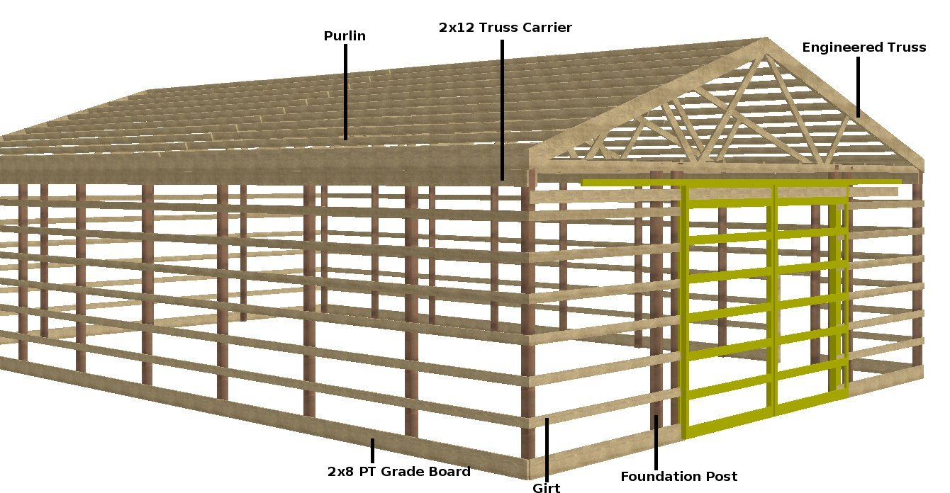 pole framing post frame construction ForPost Frame Building Plans
