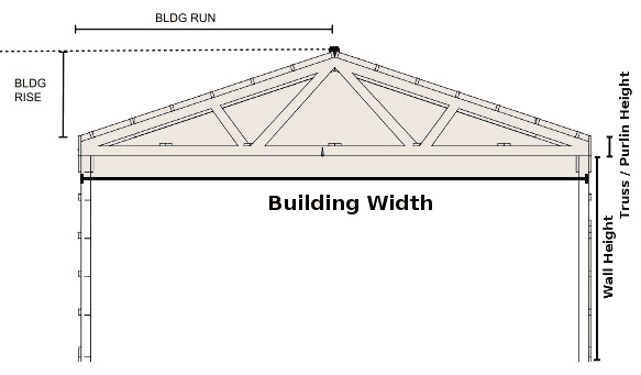 ridge height calculator building width wall height roof pitch - How To Measure Roof Pitch