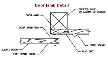 Pole barn interior liner memes for Door jamb detail