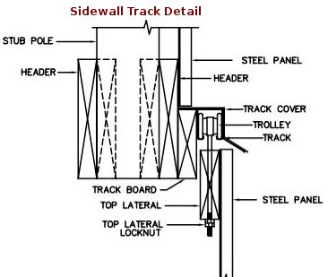 Ordinaire Sliding Door Sidewall Track Blueprints