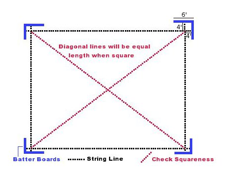 squaring building lines