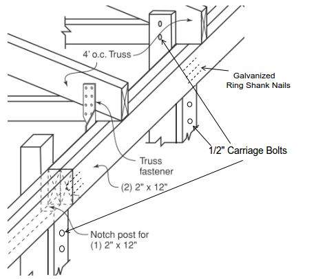 For detailed information see our page on permanent roof truss bracing.